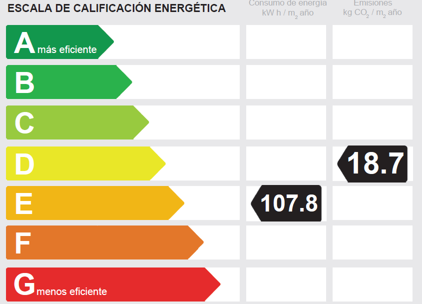 energy efficiency certificate rating for villa in Benalmadena Pueblo